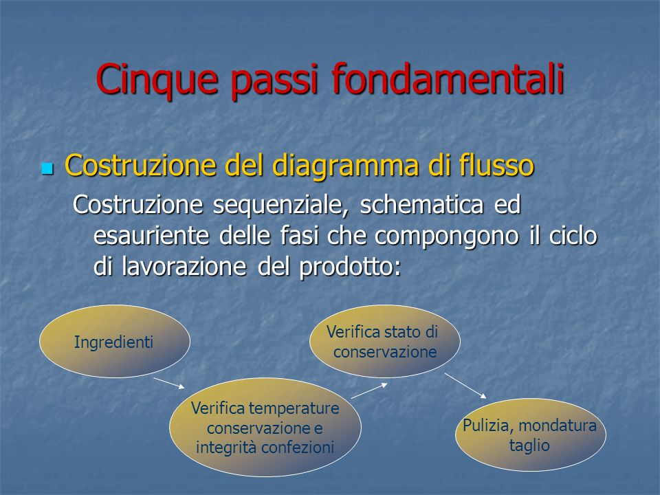 Cinque passi fondamentali