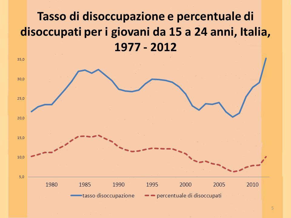 Tasso di disoccupazione e percentuale di disoccupati per i giovani da 15 a 24 anni, Italia, 1977 - 2012