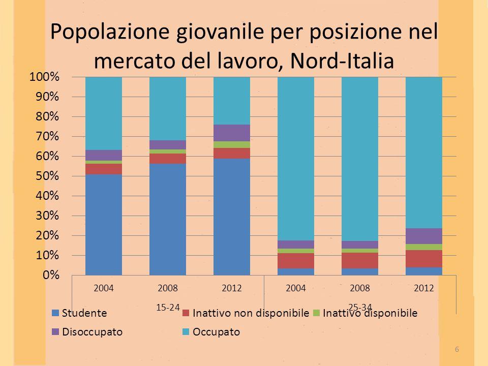 Popolazione giovanile per posizione nel mercato del lavoro, Nord-Italia