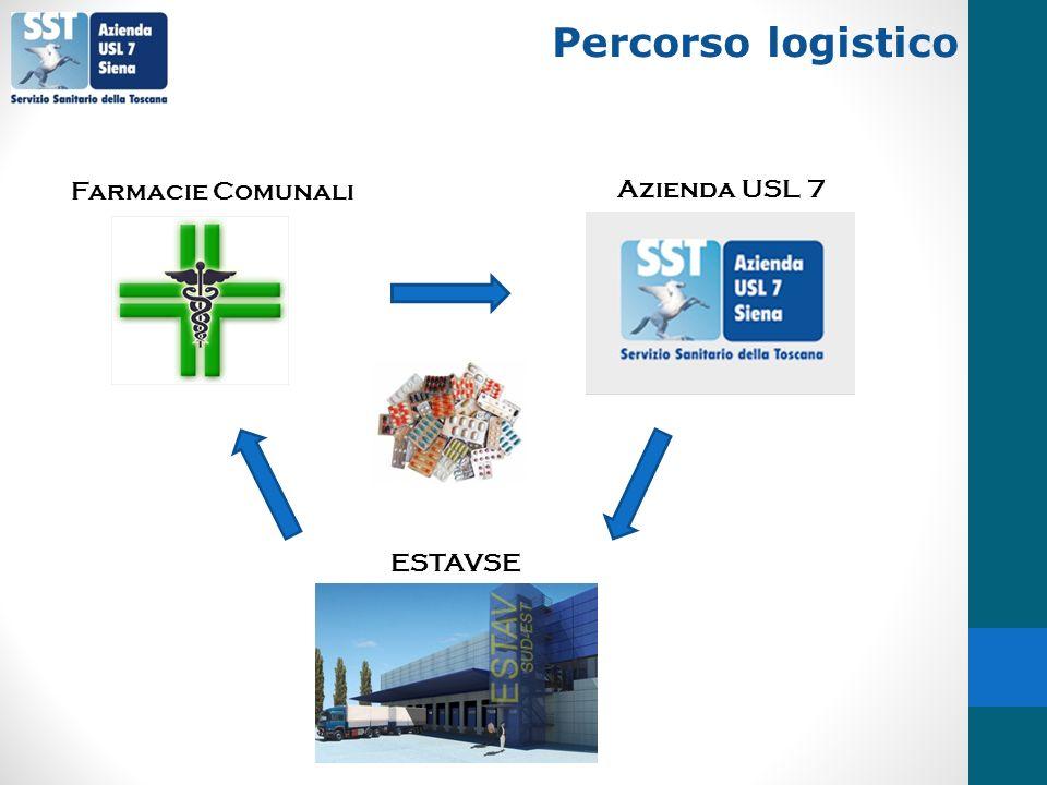 Percorso logistico Farmacie Comunali Azienda USL 7 ESTAVSE