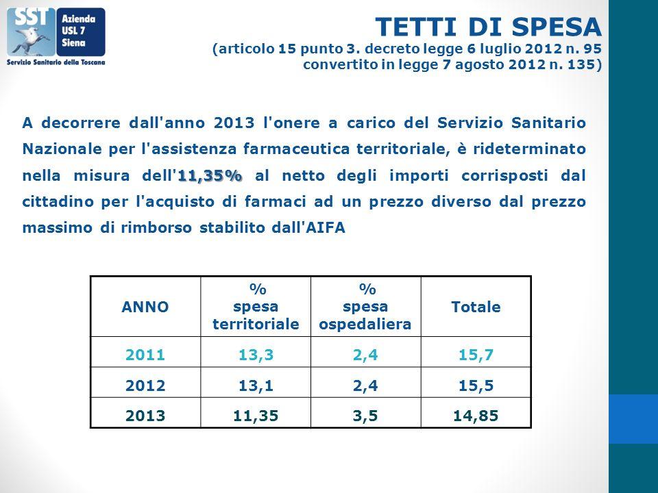 TETTI DI SPESA (articolo 15 punto 3. decreto legge 6 luglio 2012 n. 95. convertito in legge 7 agosto 2012 n. 135)