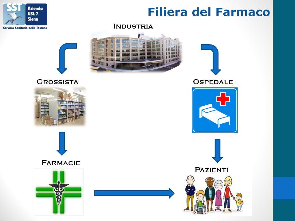 Filiera del Farmaco Industria Grossista Ospedale Farmacie Pazienti