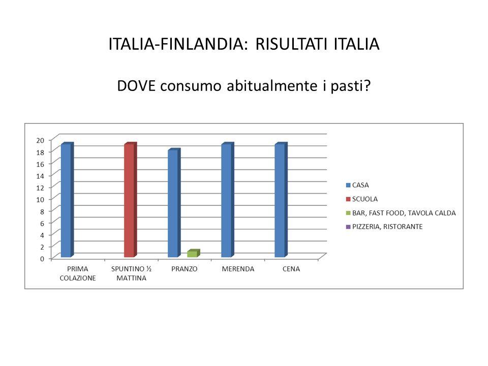 ITALIA-FINLANDIA: RISULTATI ITALIA DOVE consumo abitualmente i pasti