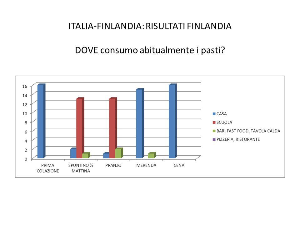 ITALIA-FINLANDIA: RISULTATI FINLANDIA DOVE consumo abitualmente i pasti
