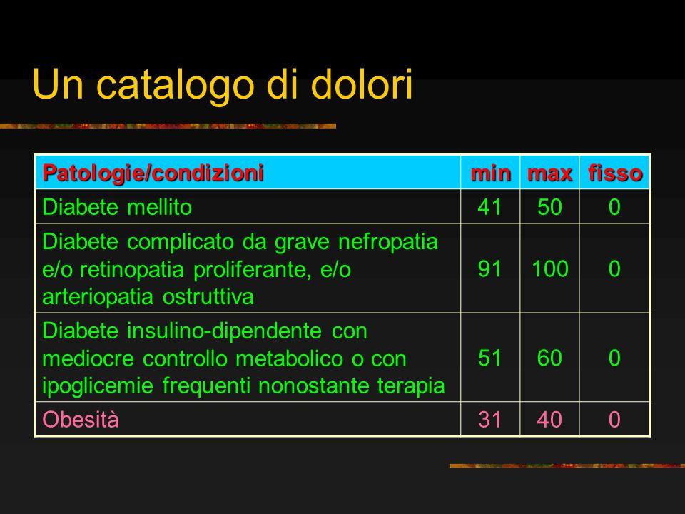 Un catalogo di dolori Patologie/condizioni min max fisso