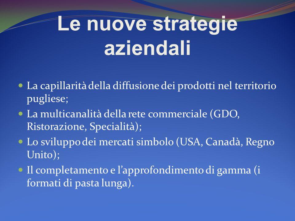 Le nuove strategie aziendali