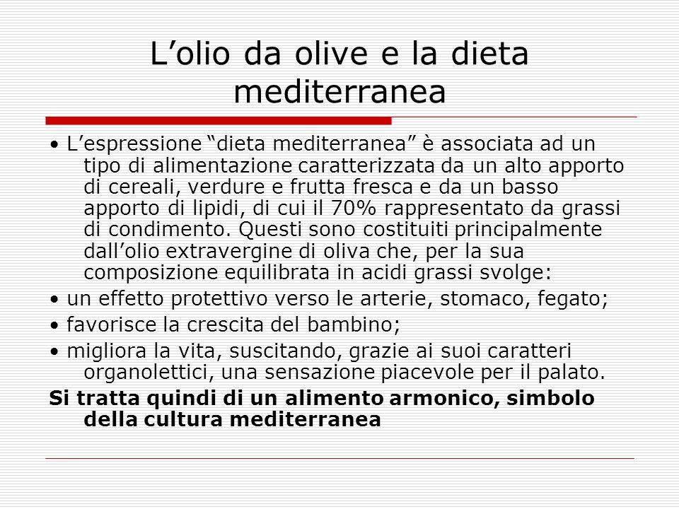 L'olio da olive e la dieta mediterranea