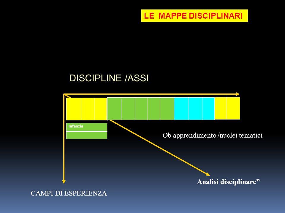 DISCIPLINE /ASSI LE MAPPE DISCIPLINARI