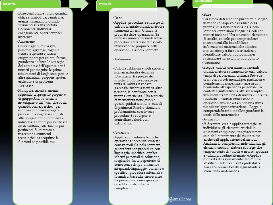 escieri@gmail.com Infanzia