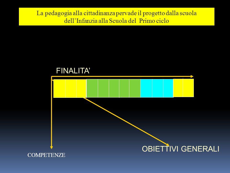 FINALITA' OBIETTIVI GENERALI