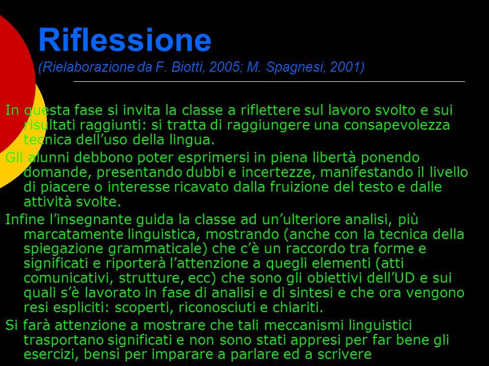 Riflessione (Rielaborazione da F. Biotti, 2005; M. Spagnesi, 2001)