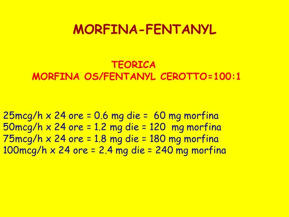 MORFINA-FENTANYL TEORICA MORFINA OS/FENTANYL CEROTTO=100:1