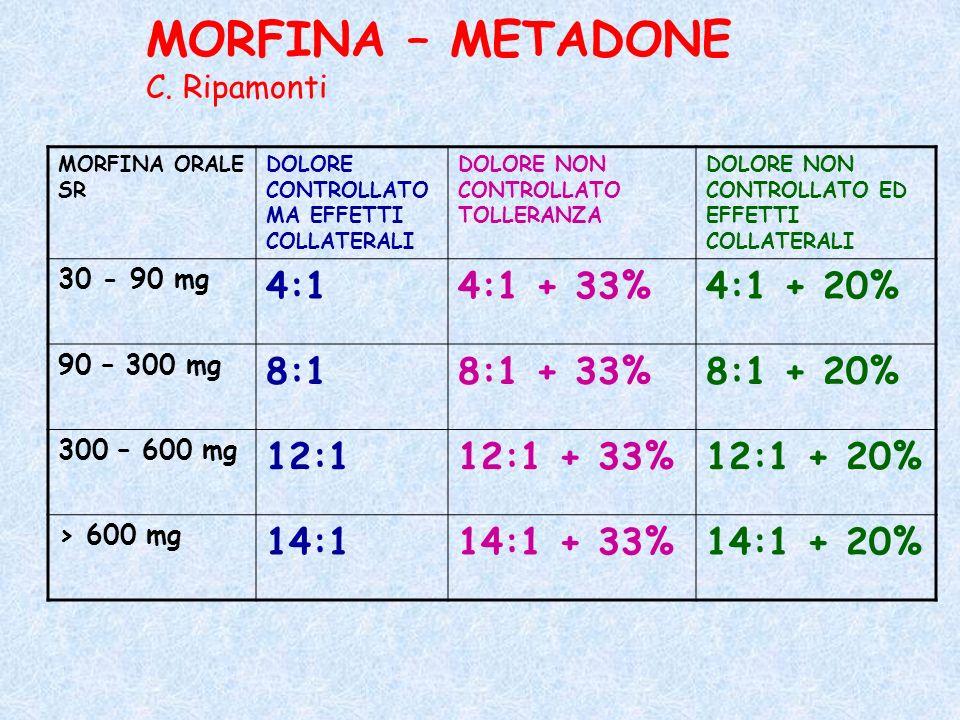 MORFINA – METADONE 4:1 4:1 + 33% 4:1 + 20% 8:1 8:1 + 33% 8:1 + 20%