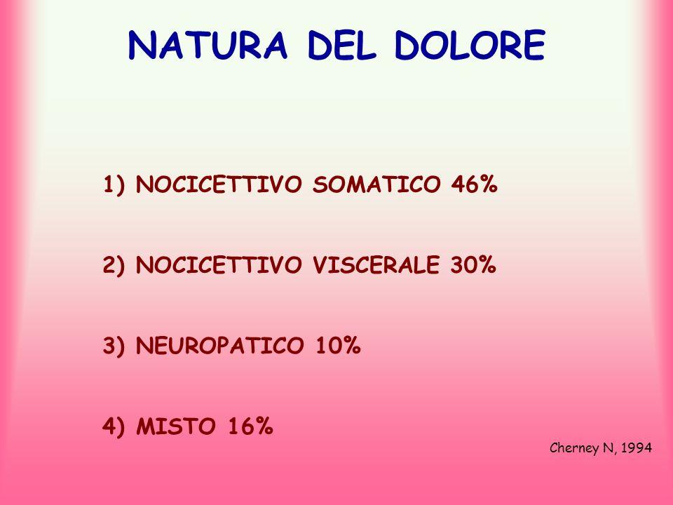 NATURA DEL DOLORE NOCICETTIVO SOMATICO 46% NOCICETTIVO VISCERALE 30%