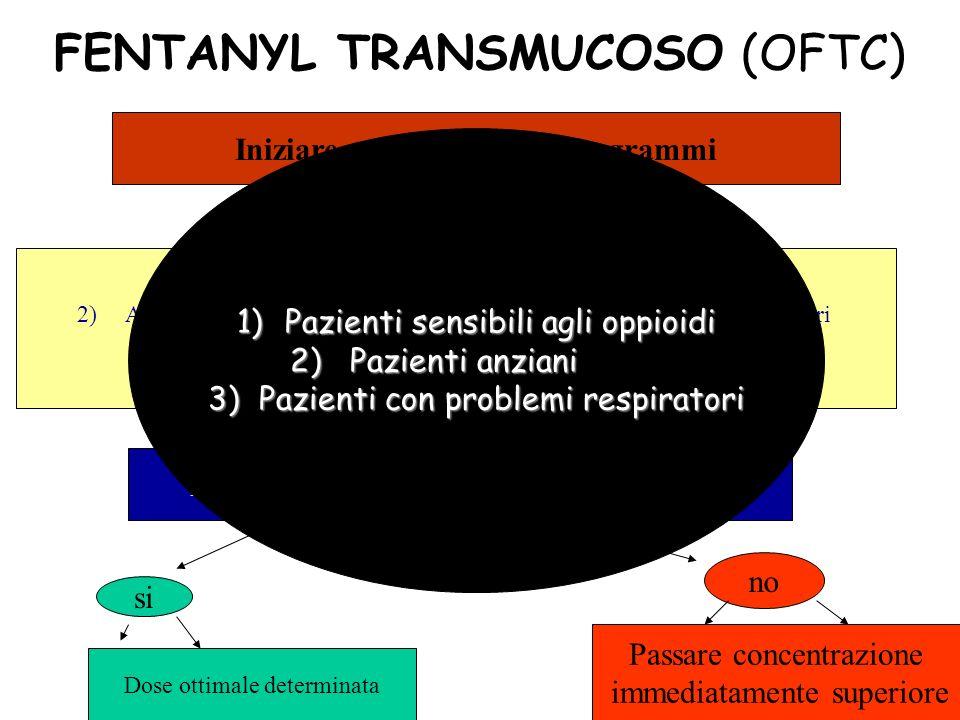 FENTANYL TRANSMUCOSO (OFTC)