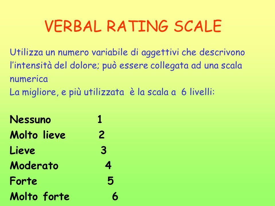VERBAL RATING SCALE Nessuno 1 Molto lieve 2 Lieve 3 Moderato 4 Forte 5