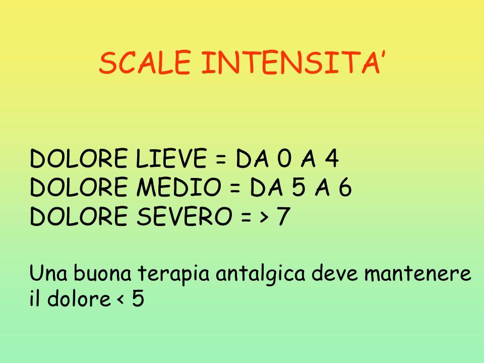 SCALE INTENSITA' DOLORE LIEVE = DA 0 A 4 DOLORE MEDIO = DA 5 A 6
