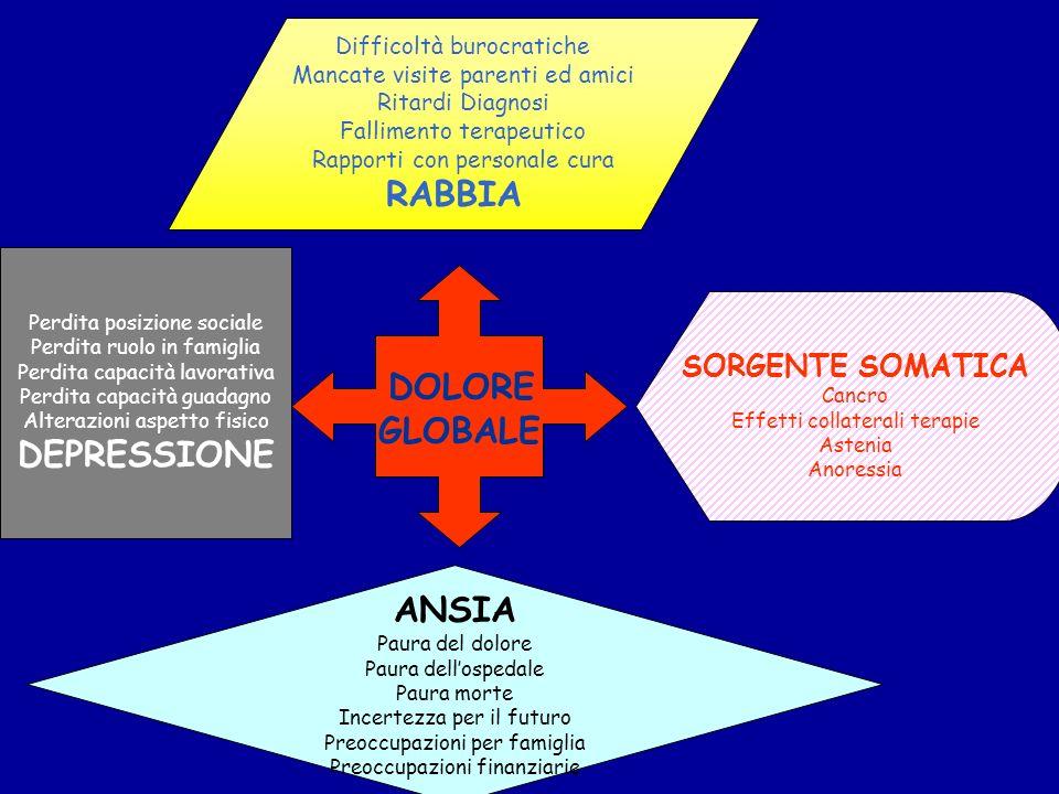 DOLORE RABBIA GLOBALE DEPRESSIONE ANSIA SORGENTE SOMATICA