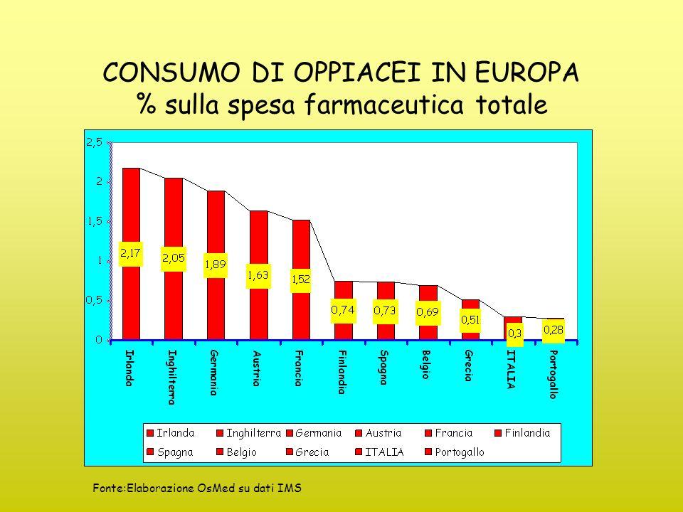 CONSUMO DI OPPIACEI IN EUROPA % sulla spesa farmaceutica totale
