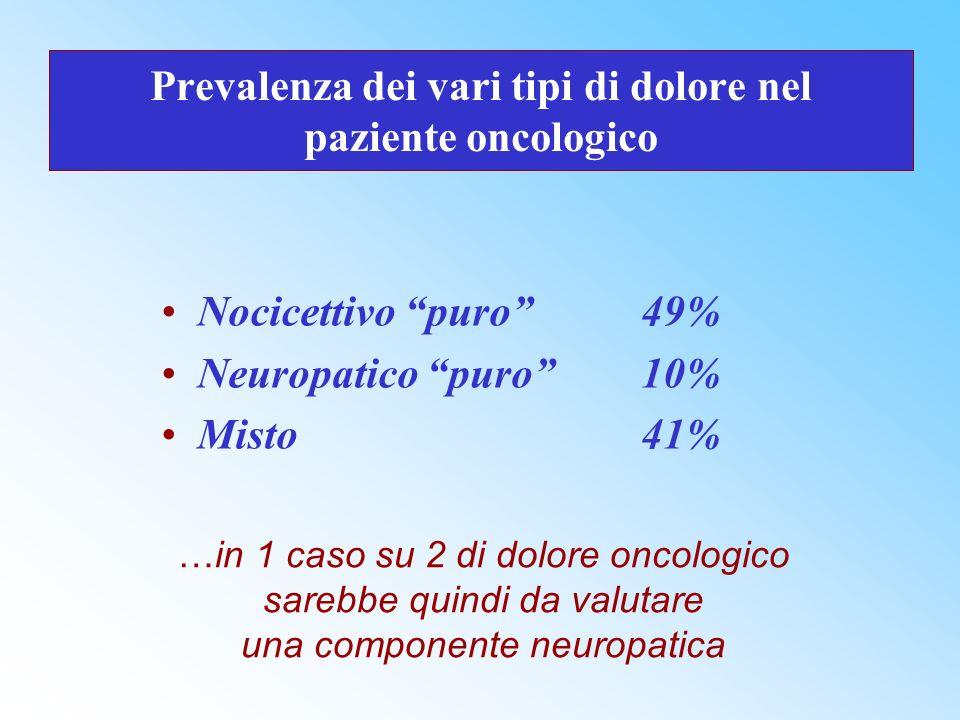 Prevalenza dei vari tipi di dolore nel paziente oncologico