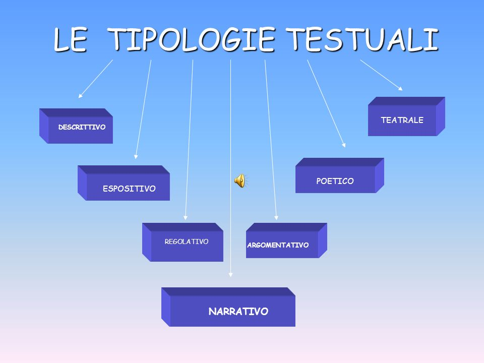 LE TIPOLOGIE TESTUALI NARRATIVO TEATRALE POETICO ESPOSITIVO
