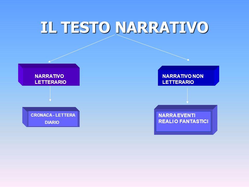 IL TESTO NARRATIVO NARRATIVO LETTERARIO NARRATIVO NON LETTERARIO