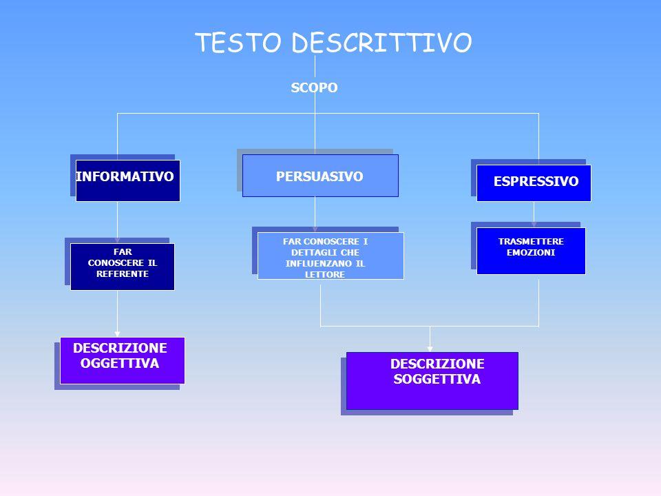 TESTO DESCRITTIVO SCOPO INFORMATIVO PERSUASIVO ESPRESSIVO