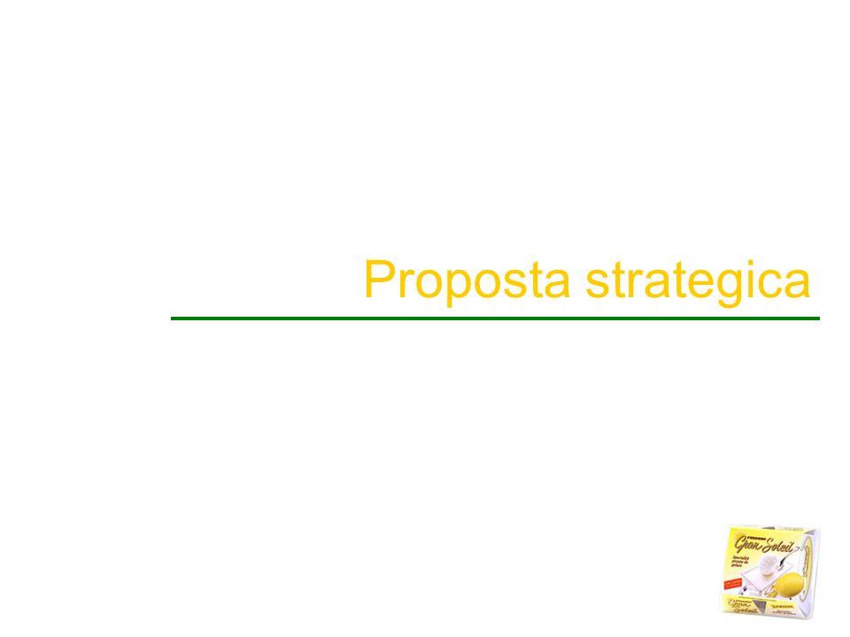 Proposta strategica