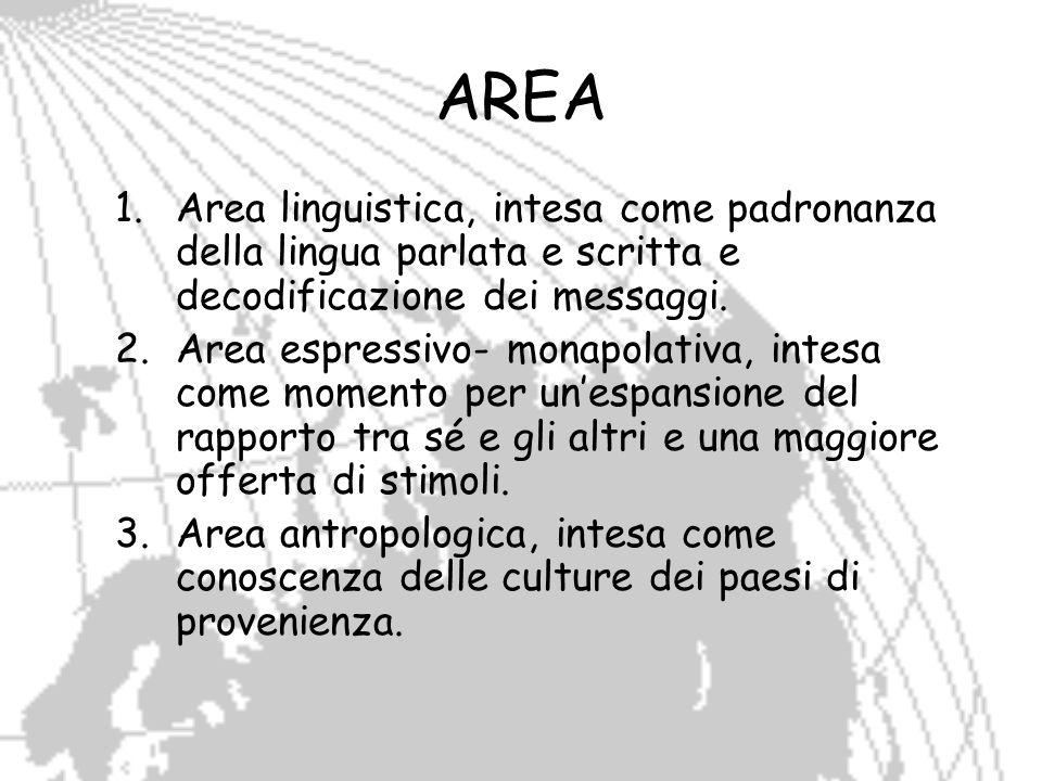 AREAArea linguistica, intesa come padronanza della lingua parlata e scritta e decodificazione dei messaggi.