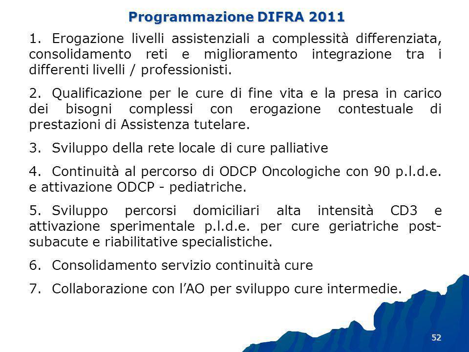 Programmazione DIFRA 2011