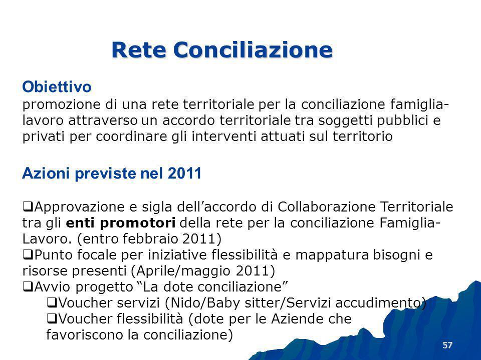 Rete Conciliazione Obiettivo Azioni previste nel 2011