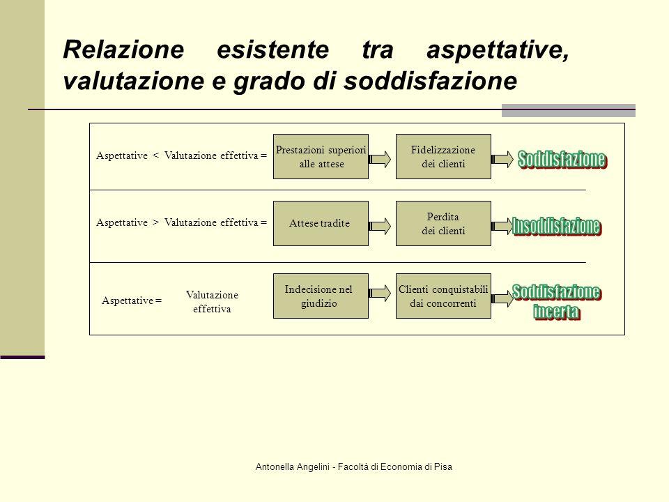 Relazione esistente tra aspettative, valutazione e grado di soddisfazione