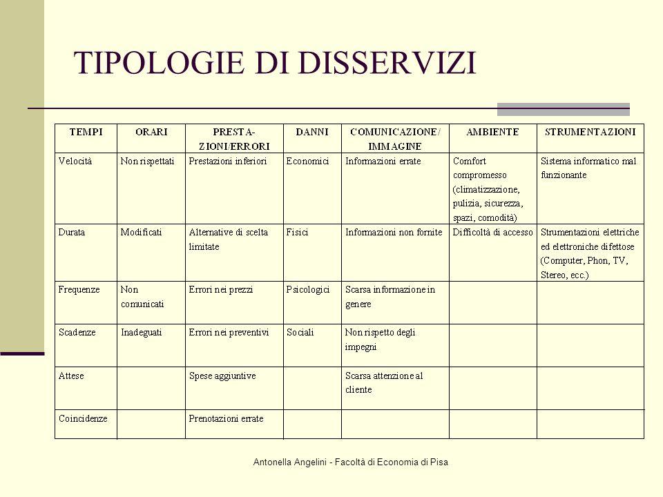 TIPOLOGIE DI DISSERVIZI