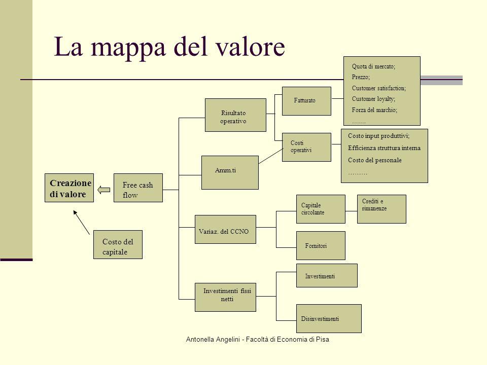 La mappa del valore Creazione di valore Free cash flow