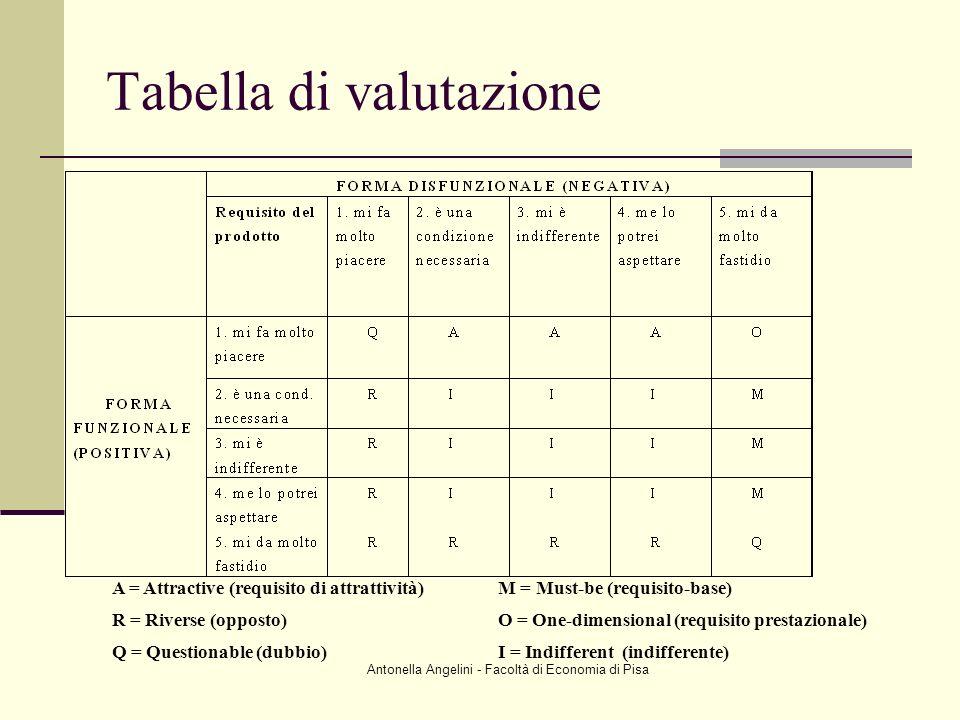 Tabella di valutazione