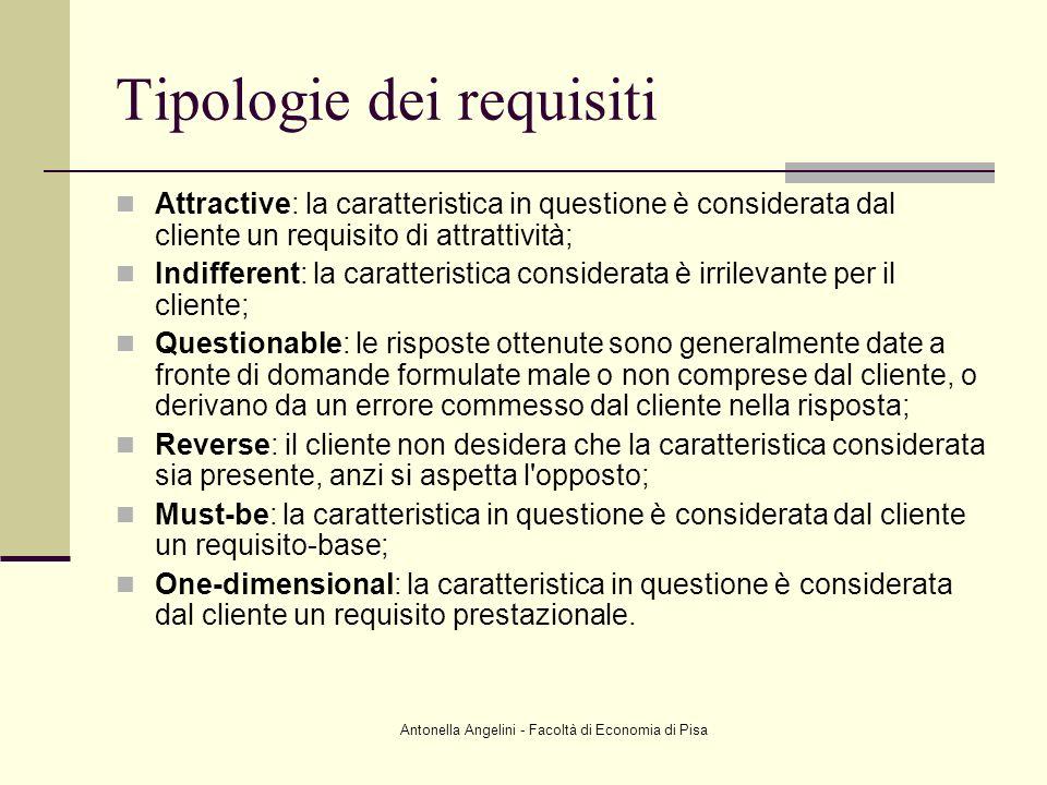 Tipologie dei requisiti