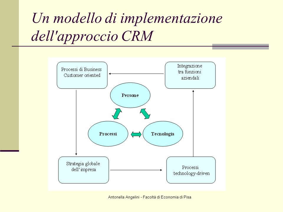 Un modello di implementazione dell approccio CRM
