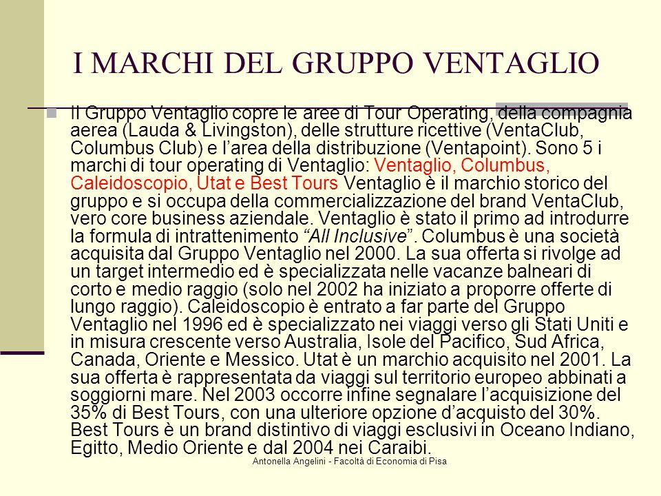 I MARCHI DEL GRUPPO VENTAGLIO