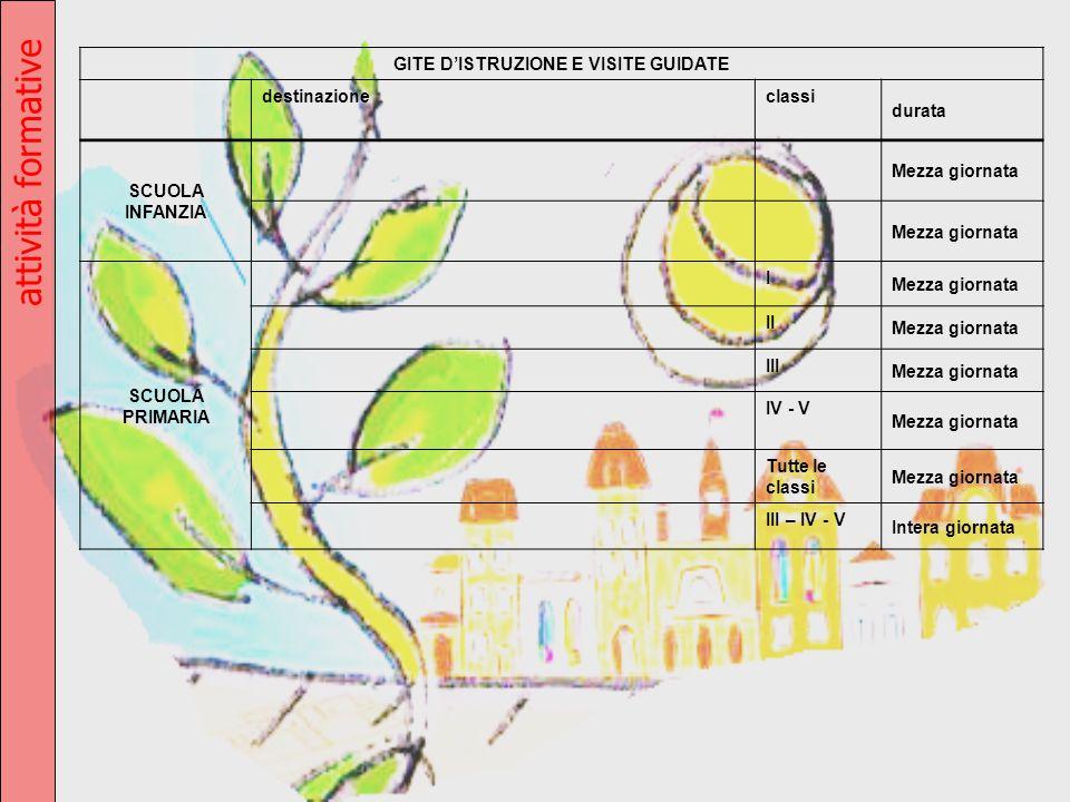 GITE D'ISTRUZIONE E VISITE GUIDATE