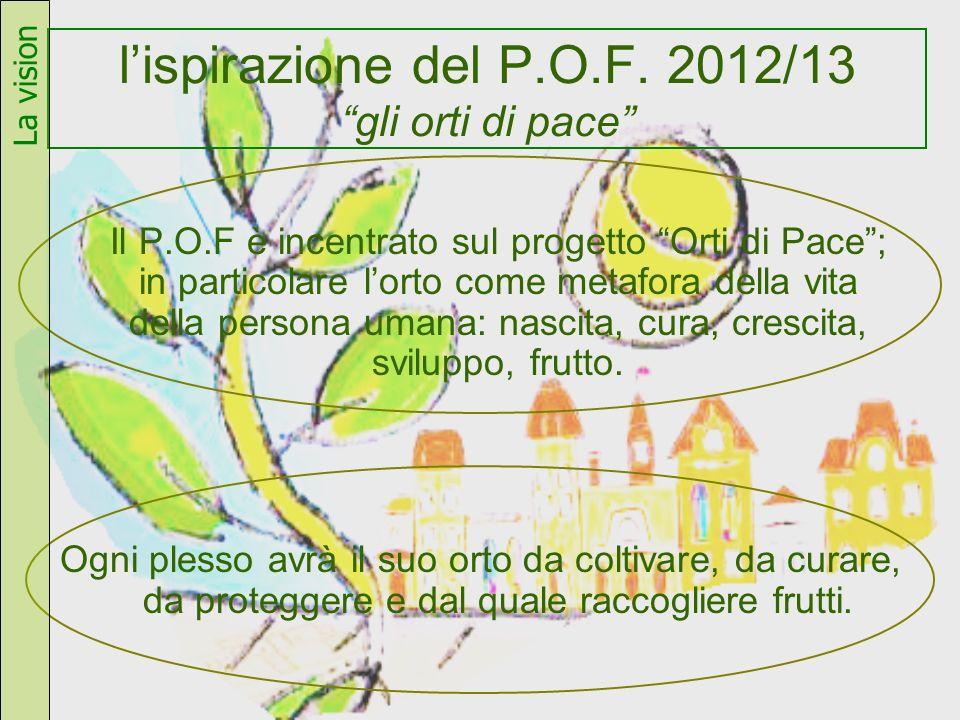 l'ispirazione del P.O.F. 2012/13 gli orti di pace