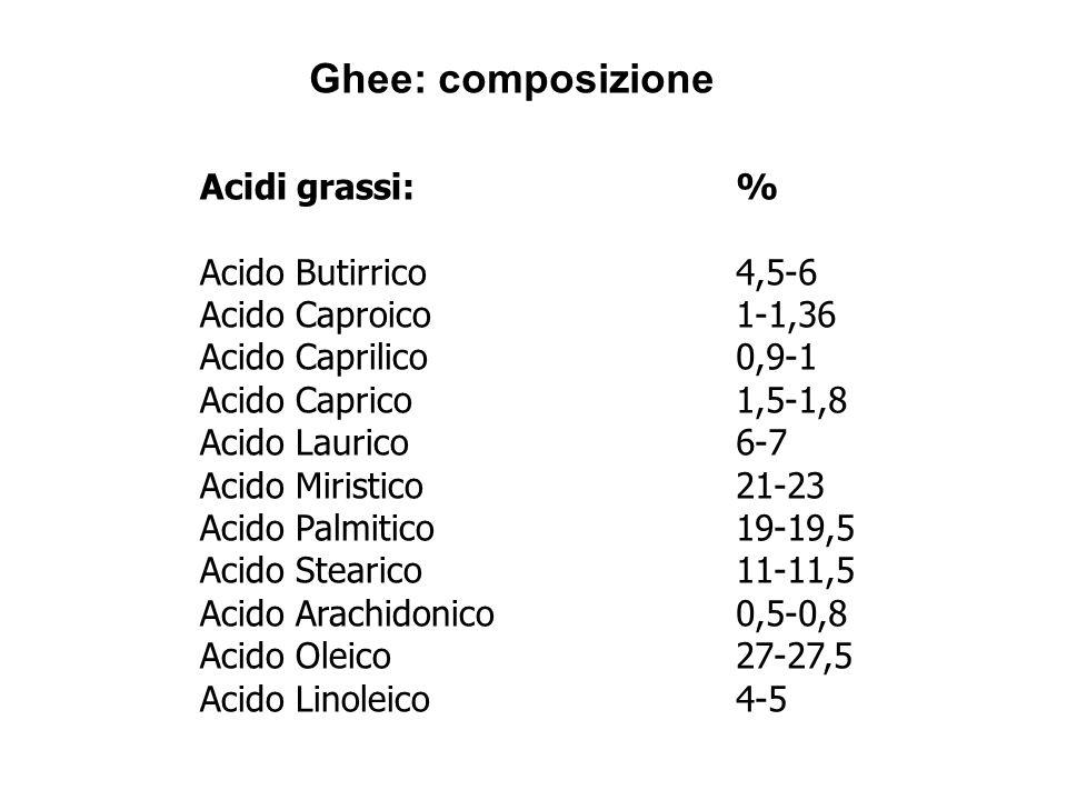 Ghee: composizione Acidi grassi: