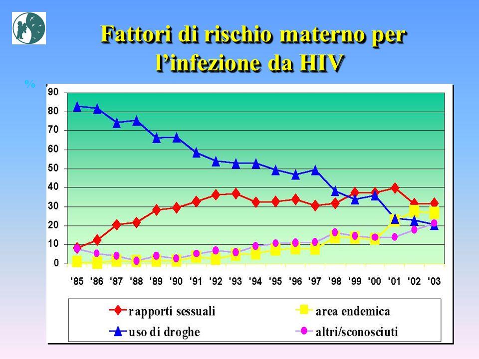 Fattori di rischio materno per l'infezione da HIV