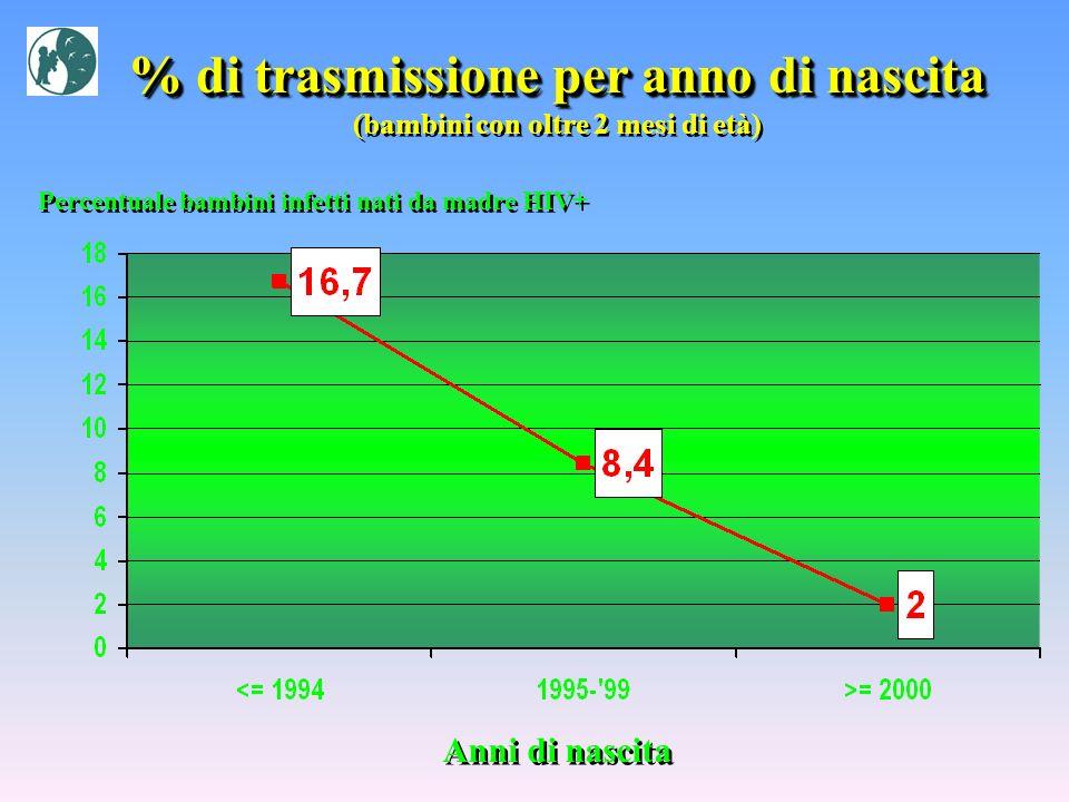 % di trasmissione per anno di nascita