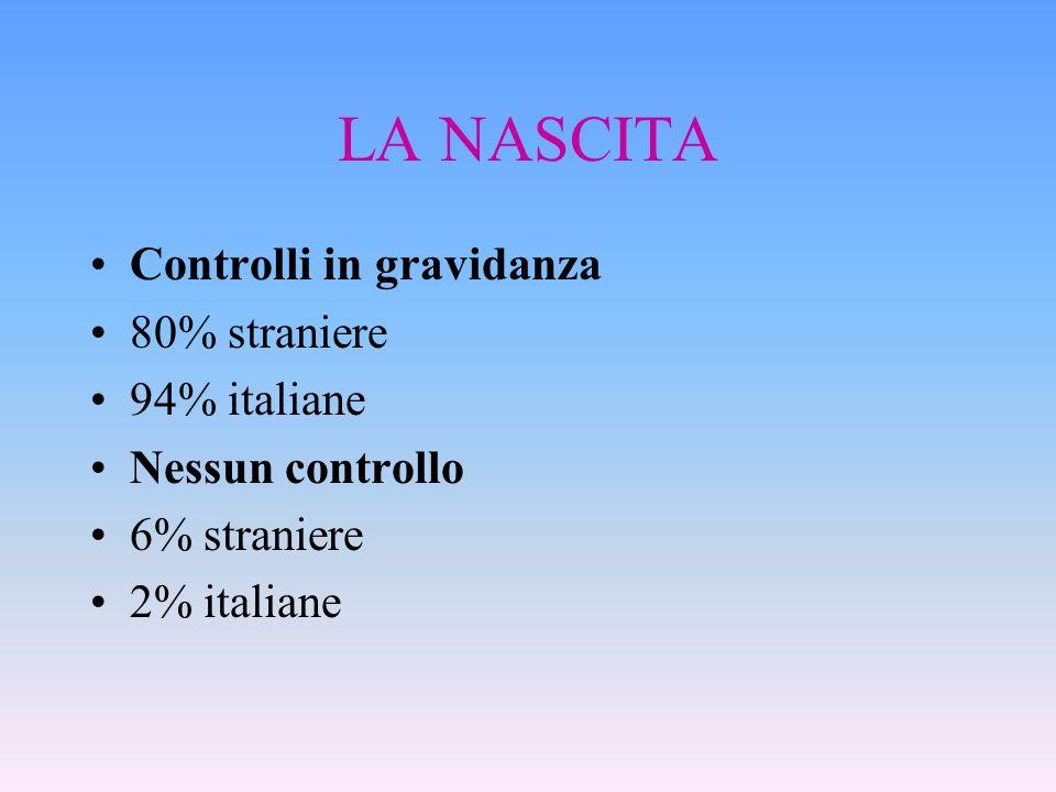 LA NASCITA Controlli in gravidanza 80% straniere 94% italiane