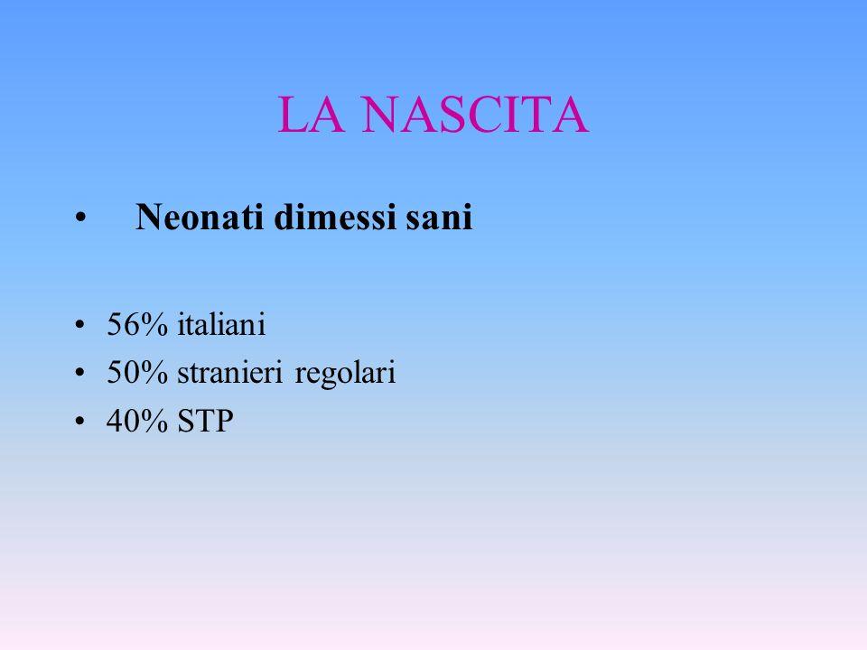 LA NASCITA Neonati dimessi sani 56% italiani 50% stranieri regolari