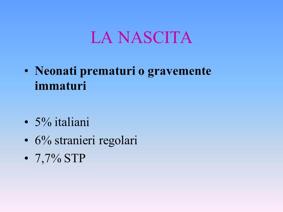 LA NASCITA Neonati prematuri o gravemente immaturi 5% italiani