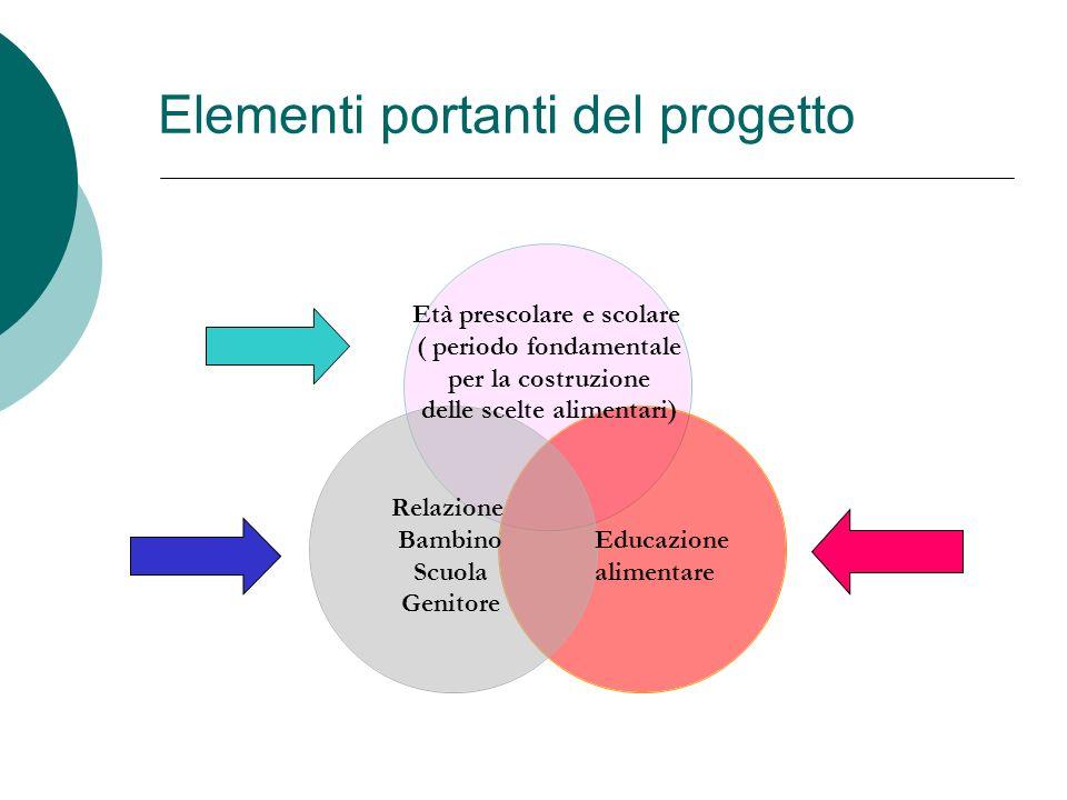 Elementi portanti del progetto