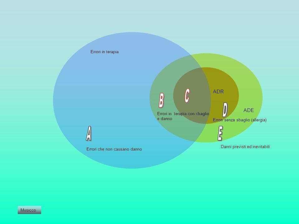 C B D A E ADR ADE Errori in terapia Errori in terapia con sbaglio