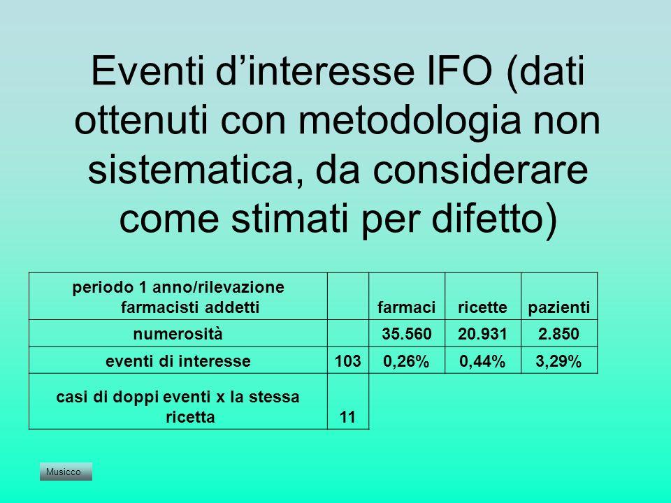 Eventi d'interesse IFO (dati ottenuti con metodologia non sistematica, da considerare come stimati per difetto)