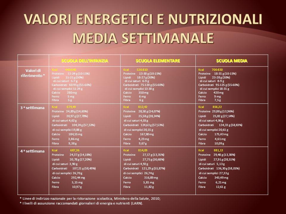 VALORI ENERGETICI E NUTRIZIONALI MEDIA SETTIMANALE